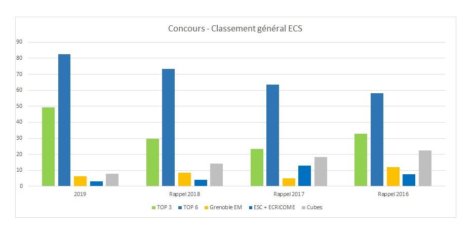 résultats classes prépas ECS 2019 Saint-Jean de Passy