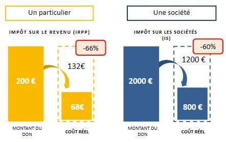 infos fiscales dons association SJP