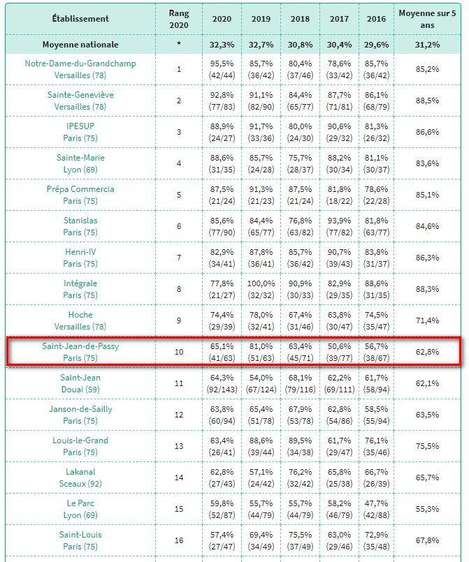 Classement L'Etudiant janv 2021 - top 5