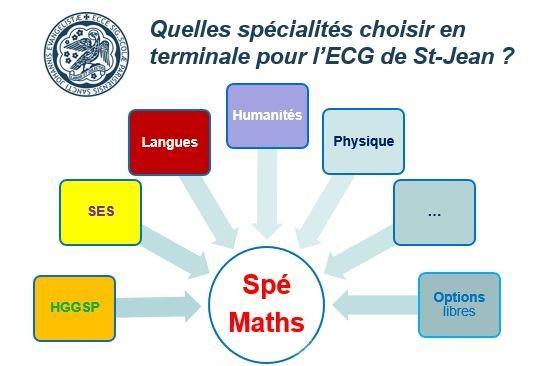 quelles spés choisir pour l'ECG Saint-Jean de Passy